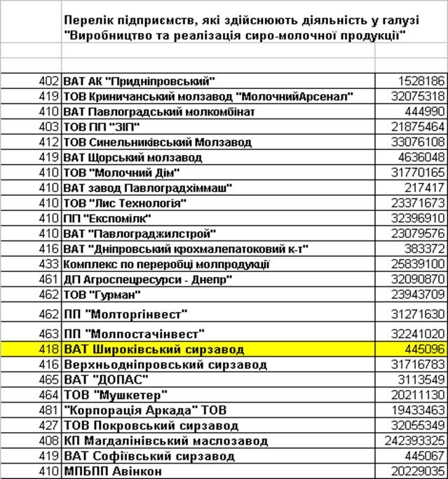 асортиментний перелік товарів бланк