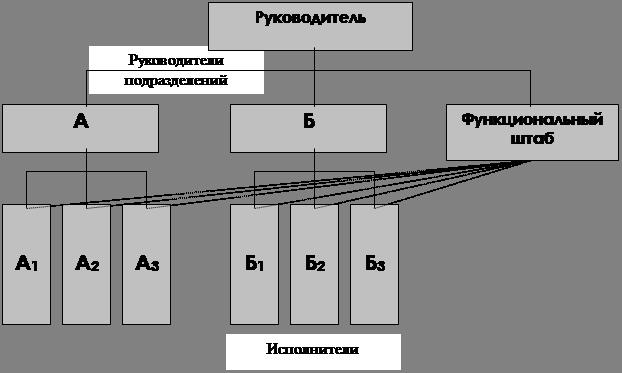 Рис. 3 Линейно-функциональная