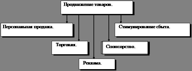Курсовая работа Личные продажи как способ продвижения товара на  Рисунок 1 Методы продвижения
