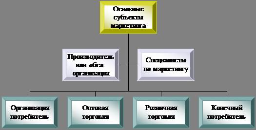 Дипломная работа Маркетинговая деятельность предприятия ОАО  Организационная диаграмма