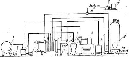Курсовая работа Особенности производства кисломолочных напитков  Технологическая линия производства кисломолочных напитков резервуарным способом представлена на рис 2
