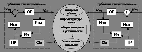 Рис. 6 - Схема взаимодействия