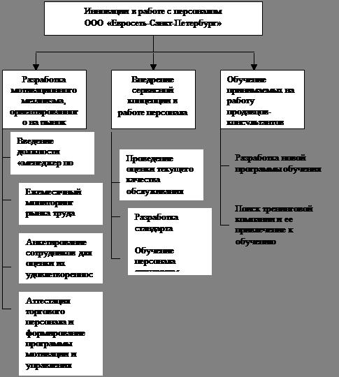 Дипломная работа Инновации в сфере управления персоналом на  Дипломная работа Инновации в сфере управления персоналом на примере ООО Евросеть Санкт Петербург БОЛЬШАЯ НАУЧНАЯ БИБЛИОТЕКА
