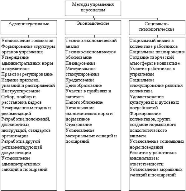 Дипломная работа Совершенствование кадрового менеджмента на  Система методов управлении персоналом в организации
