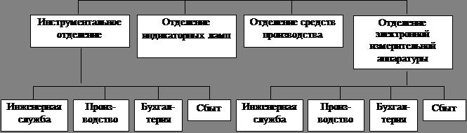 организационная