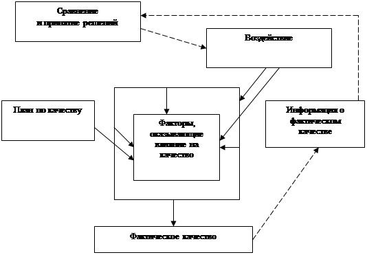 Курсовая работа Управление качеством продукции на  Схема управления качеством продукции представлена на рисунке 2