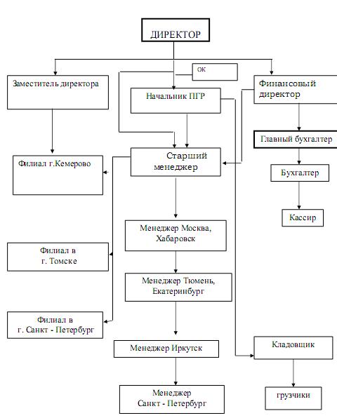 """Курсовая работа Управление поведением персонала в организации  Рисунок 1 Организационная структура ООО """"НИЖД"""""""