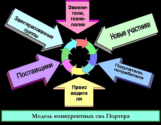 Дипломная работа Формирование конкурентной стратегии предприятия  Модель конкурентных сил Портера