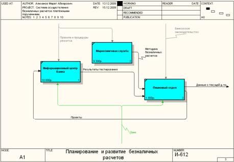 Курсовая работа Система безналичных расчетов платежными  Диаграмма декомпозиции работы Планирование и развитие безналичных расчетов представлена на рис 3