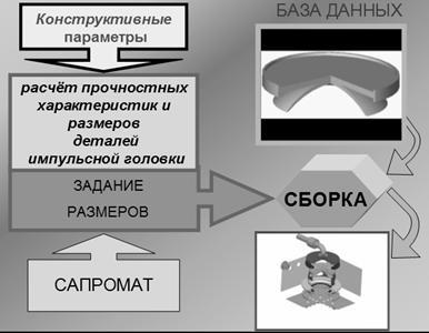 Алгоритмическая модель представляет собой блок-схему,по которой производим расчет с определенной последовательностью.