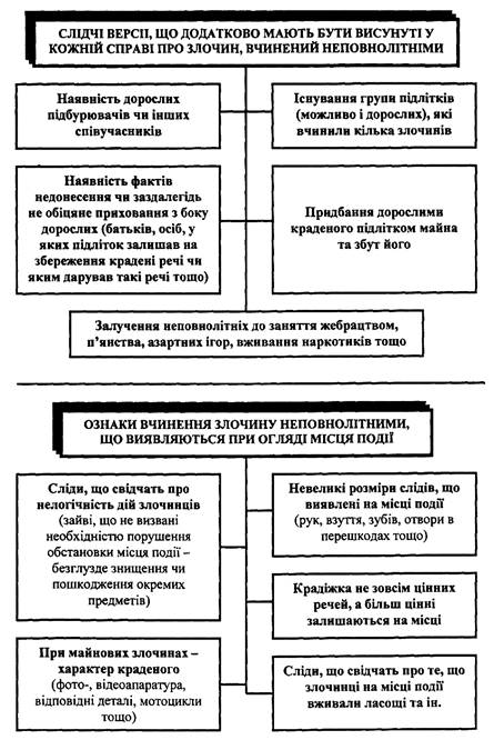 Дипломная работа Криминалистическая характеристика и особенности  ПРИЛОЖЕНИЕ 1
