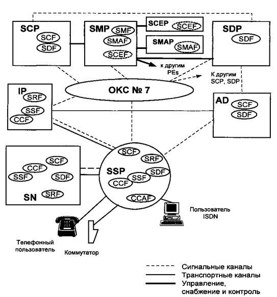 Через сеть сигнализации SCP
