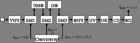 Курсовая работа Однополосный связной передатчик БОЛЬШАЯ НАУЧНАЯ  Рисунок 1 Структурная схема разрабатываемого передатчика с ОБП