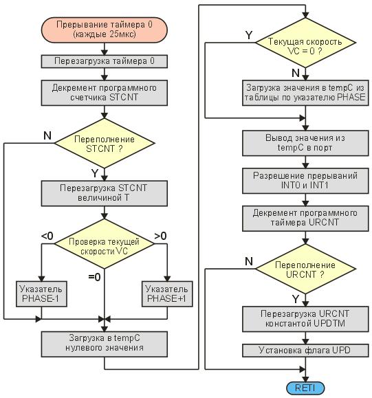 Блок-схема обработчика