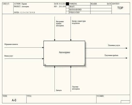Курсовая работа Автоматизация автосервиса БОЛЬШАЯ НАУЧНАЯ  Построение модели информационной системы начинается с описания функционирования системы в целом в виде контекстной диаграммы