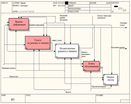 Курсовая работа Автоматизация автосервиса БОЛЬШАЯ НАУЧНАЯ  Произведем дальнейшее разбиение на подсистемы Предоставление услуг по ремонту и тюнингу