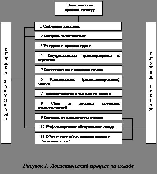 Дипломная работа Автоматизированное рабочее место Логистика ЗАО  Функционирование всех составляющих логистического процесса должно рассматриваться во взаимосвязи и взаимозависимости Такой подход позволяет не только четко
