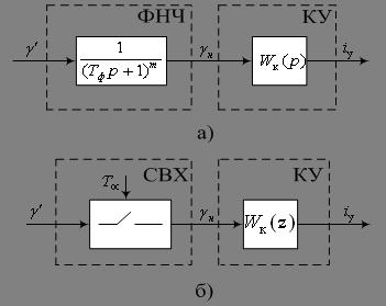 Дипломная работа Проектирование цифрового регулятора для   рабочих частот вращения электропривода или дискретного преобразователя рисунок 1 8 б где Тос 1 fос на основе схемы выборки хранения СВХ 1