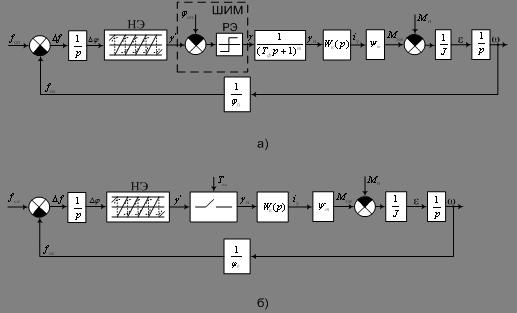 Дипломная работа Проектирование цифрового регулятора для  Объединяя приведенные модели отдельных узлов электропривода в 1 получены две структурные схемы контура ФАПЧВ при различных способах демодуляции выходного