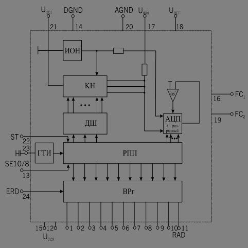 Функциональная схема АЦП
