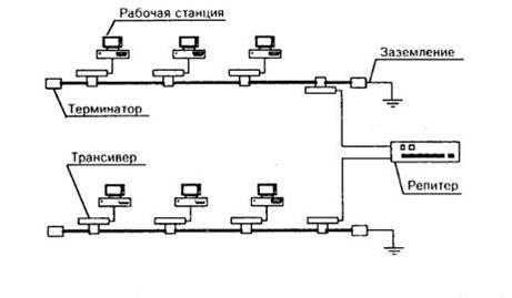 Курсовая работа Разработка локальной вычислительной сети ЛВС  Здесь приведена конфигурация сети состоящей из двух сегментов разделенным репитером В каждом сегменте находятся 3 рабочие станции