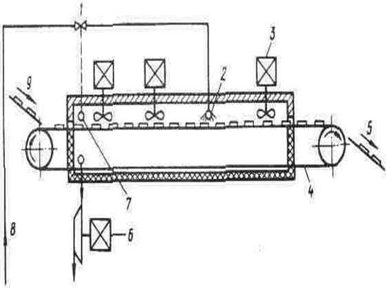 Схема установки для быстрого