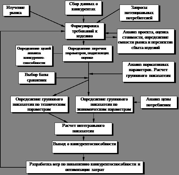Курсовая работа Анализ затрат конкурентоспособности продукции  Типовая схема оценки конкурентоспособности по А Н Литвиненко