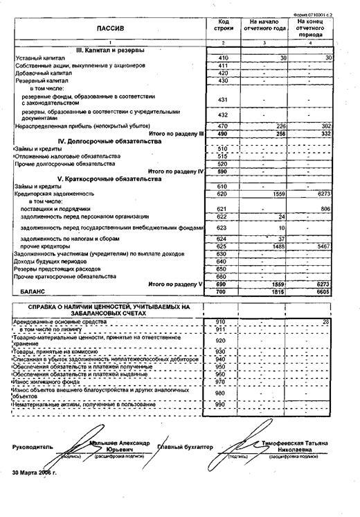 Отчет по практике Анализ и планирование хозяйственной  5 Оценка финансового состояния предприятия