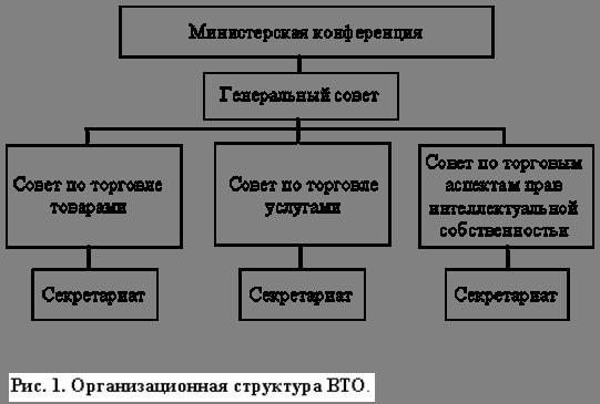 Курсовая работа ВТО проблемы и перспективы вступления России  Министерская конференция ВТО учреждает Комитет по торговле и развитию Комитет по ограничениям в целях обеспечения равновесия платежного баланса